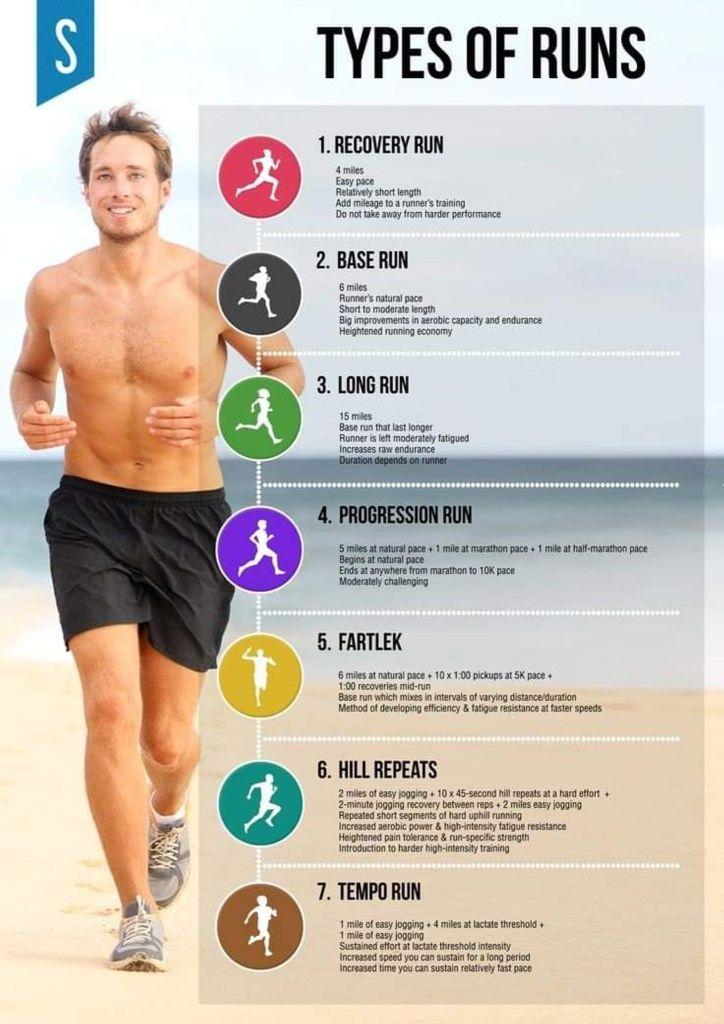 Types of Runs: recovery run, base run, long run, progression run, fartlek, hill repeats, tempo run